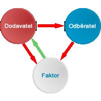 Obrázek faktoring